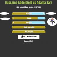 Oussama Abdeldjelil vs Adama Sarr h2h player stats