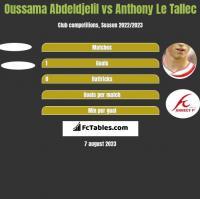 Oussama Abdeldjelil vs Anthony Le Tallec h2h player stats