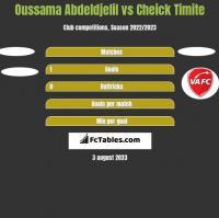 Oussama Abdeldjelil vs Cheick Timite h2h player stats