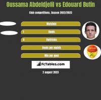 Oussama Abdeldjelil vs Edouard Butin h2h player stats