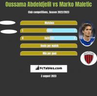 Oussama Abdeldjelil vs Marko Maletic h2h player stats