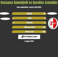 Oussama Abdeldjelil vs Aurelien Scheidler h2h player stats