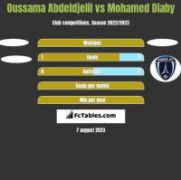 Oussama Abdeldjelil vs Mohamed Diaby h2h player stats