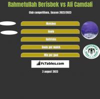 Rahmetullah Berisbek vs Ali Camdali h2h player stats