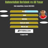 Rahmetullah Berisbek vs Ali Yasar h2h player stats