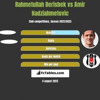 Rahmetullah Berisbek vs Amir Hadziahmetovic h2h player stats