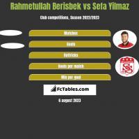 Rahmetullah Berisbek vs Sefa Yilmaz h2h player stats