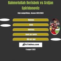 Rahmetullah Berisbek vs Srdjan Spiridonovic h2h player stats