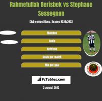 Rahmetullah Berisbek vs Stephane Sessegnon h2h player stats