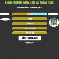 Rahmetullah Berisbek vs Erdon Daci h2h player stats