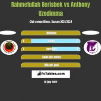 Rahmetullah Berisbek vs Anthony Uzodimma h2h player stats