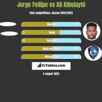 Jorge Fellipe vs Ali Albulayhi h2h player stats