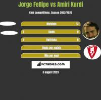 Jorge Fellipe vs Amiri Kurdi h2h player stats