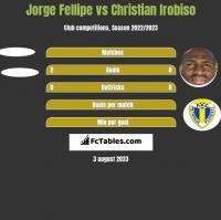 Jorge Fellipe vs Christian Irobiso h2h player stats