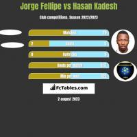 Jorge Fellipe vs Hasan Kadesh h2h player stats