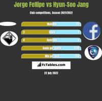 Jorge Fellipe vs Hyun-Soo Jang h2h player stats