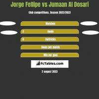 Jorge Fellipe vs Jumaan Al Dosari h2h player stats