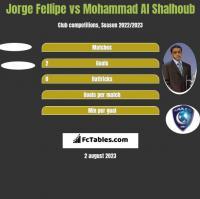 Jorge Fellipe vs Mohammad Al Shalhoub h2h player stats