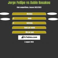 Jorge Fellipe vs Aubin Kouakou h2h player stats