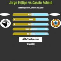 Jorge Fellipe vs Cassio Scheid h2h player stats