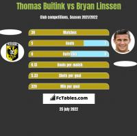 Thomas Buitink vs Bryan Linssen h2h player stats