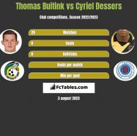 Thomas Buitink vs Cyriel Dessers h2h player stats