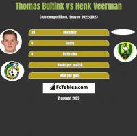 Thomas Buitink vs Henk Veerman h2h player stats
