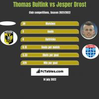 Thomas Buitink vs Jesper Drost h2h player stats
