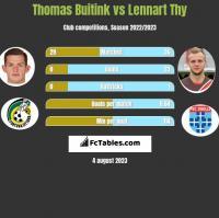 Thomas Buitink vs Lennart Thy h2h player stats