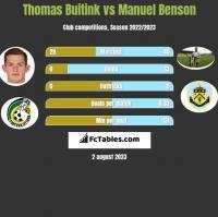 Thomas Buitink vs Manuel Benson h2h player stats