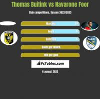 Thomas Buitink vs Navarone Foor h2h player stats