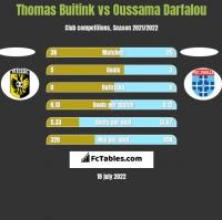 Thomas Buitink vs Oussama Darfalou h2h player stats