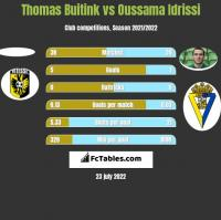 Thomas Buitink vs Oussama Idrissi h2h player stats