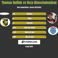 Thomas Buitink vs Reza Ghoochannejhad h2h player stats