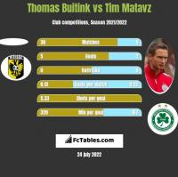 Thomas Buitink vs Tim Matavz h2h player stats