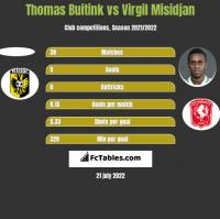 Thomas Buitink vs Virgil Misidjan h2h player stats