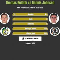 Thomas Buitink vs Dennis Johnsen h2h player stats