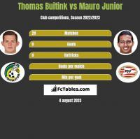 Thomas Buitink vs Mauro Junior h2h player stats