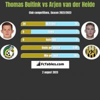Thomas Buitink vs Arjen van der Heide h2h player stats