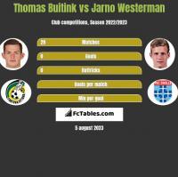 Thomas Buitink vs Jarno Westerman h2h player stats