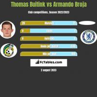 Thomas Buitink vs Armando Broja h2h player stats