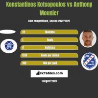 Konstantinos Kotsopoulos vs Anthony Mounier h2h player stats
