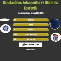 Konstantinos Kotsopoulos vs Dimitrios Kourbelis h2h player stats