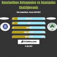 Konstantinos Kotsopoulos vs Anastasios Chatzigiovanis h2h player stats