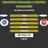 Konstantinos Kotsopoulos vs Dimitrios Emmanouilidis h2h player stats