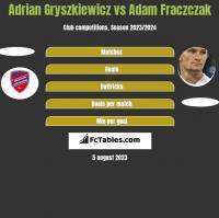 Adrian Gryszkiewicz vs Adam Fraczczak h2h player stats