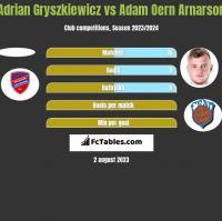 Adrian Gryszkiewicz vs Adam Oern Arnarson h2h player stats