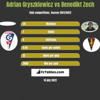 Adrian Gryszkiewicz vs Benedikt Zech h2h player stats