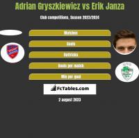 Adrian Gryszkiewicz vs Erik Janza h2h player stats