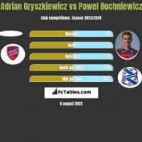 Adrian Gryszkiewicz vs Pawel Bochniewicz h2h player stats